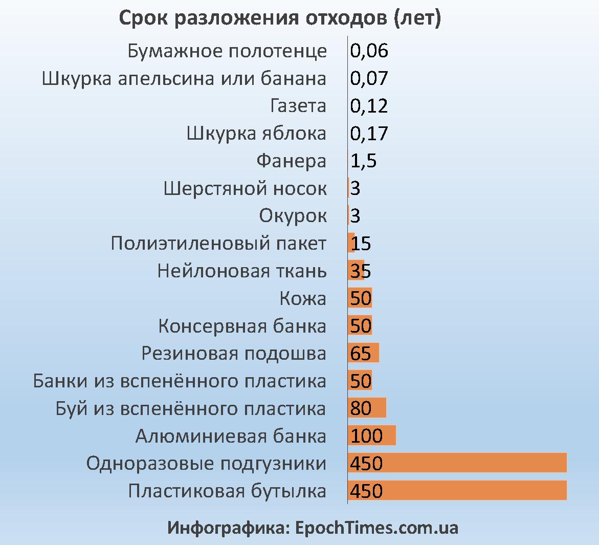 Сроки разложения отходов по версии des.nh.gov. Инфографика: Евгений Довбуш/EpochTimes.com.ua