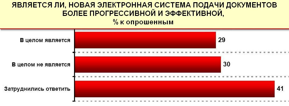 Вступна кампанія до вишів 2011: погляд українців — R & B. Джерело: rb.com.ua