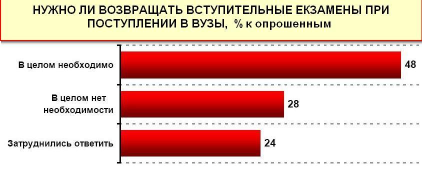 Вступительная кампания в ВУЗы 2011: взгляд украинцев — R&B. Источник: rb.com.ua