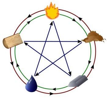 Роль цвета в теории о пяти стихиях (пяти первоэлементах) «У-син». Металл, Дерево, Вода, Огонь, Земля — в своей взаимосвязи. Иллюстрация: Википедия
