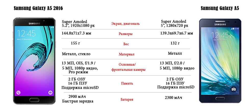 Самсунг галакси а3 2017 года новая модель цена характеристики