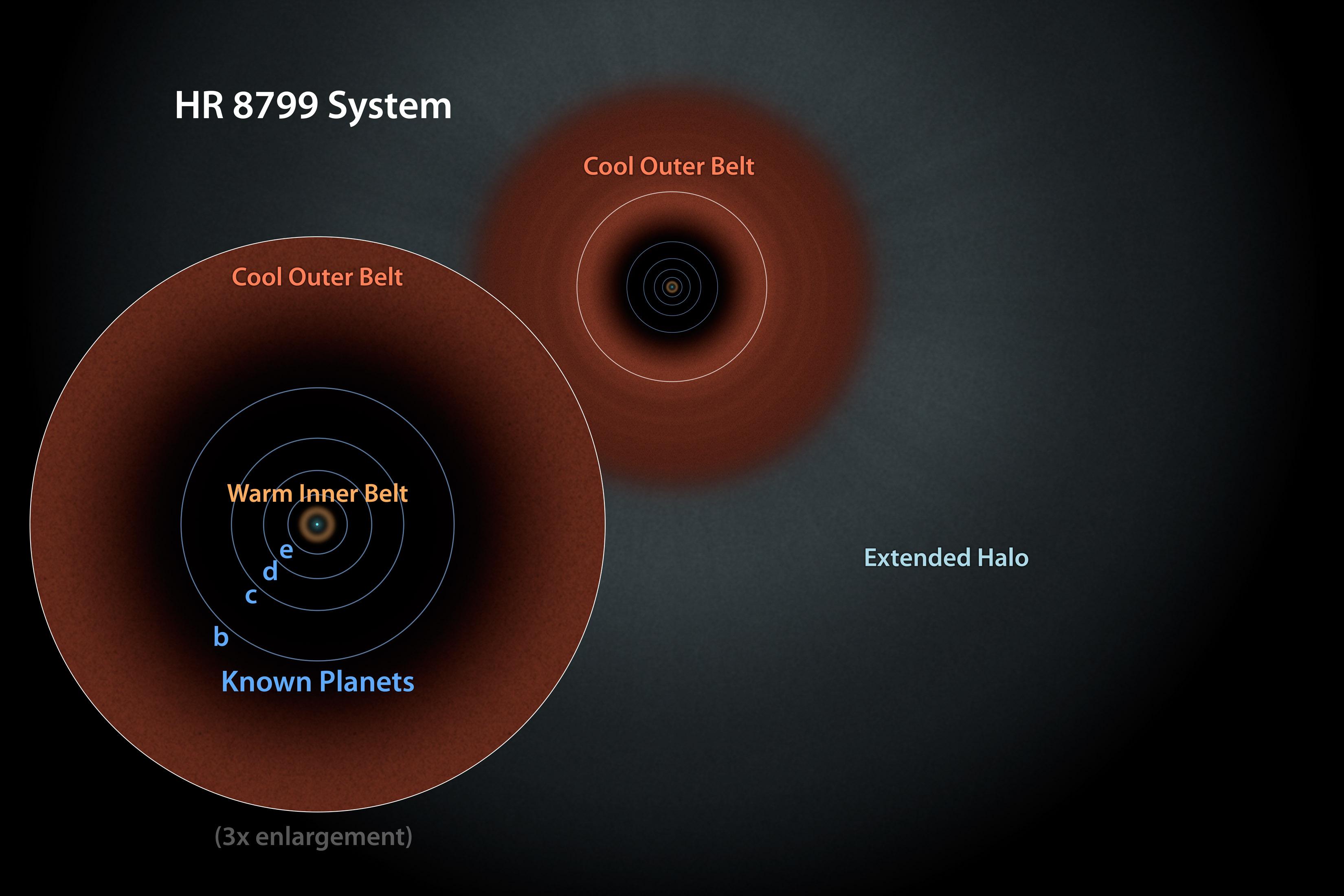 Система HR 8799. Ілюстрація: NASA/JPL-Caltech