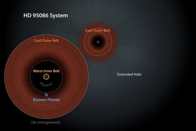 Система HD 95086. Иллюстрация: NASA/JPL-Caltech