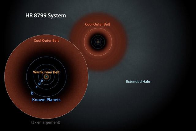 Система HR 8799. Иллюстрация: NASA/JPL-Caltech