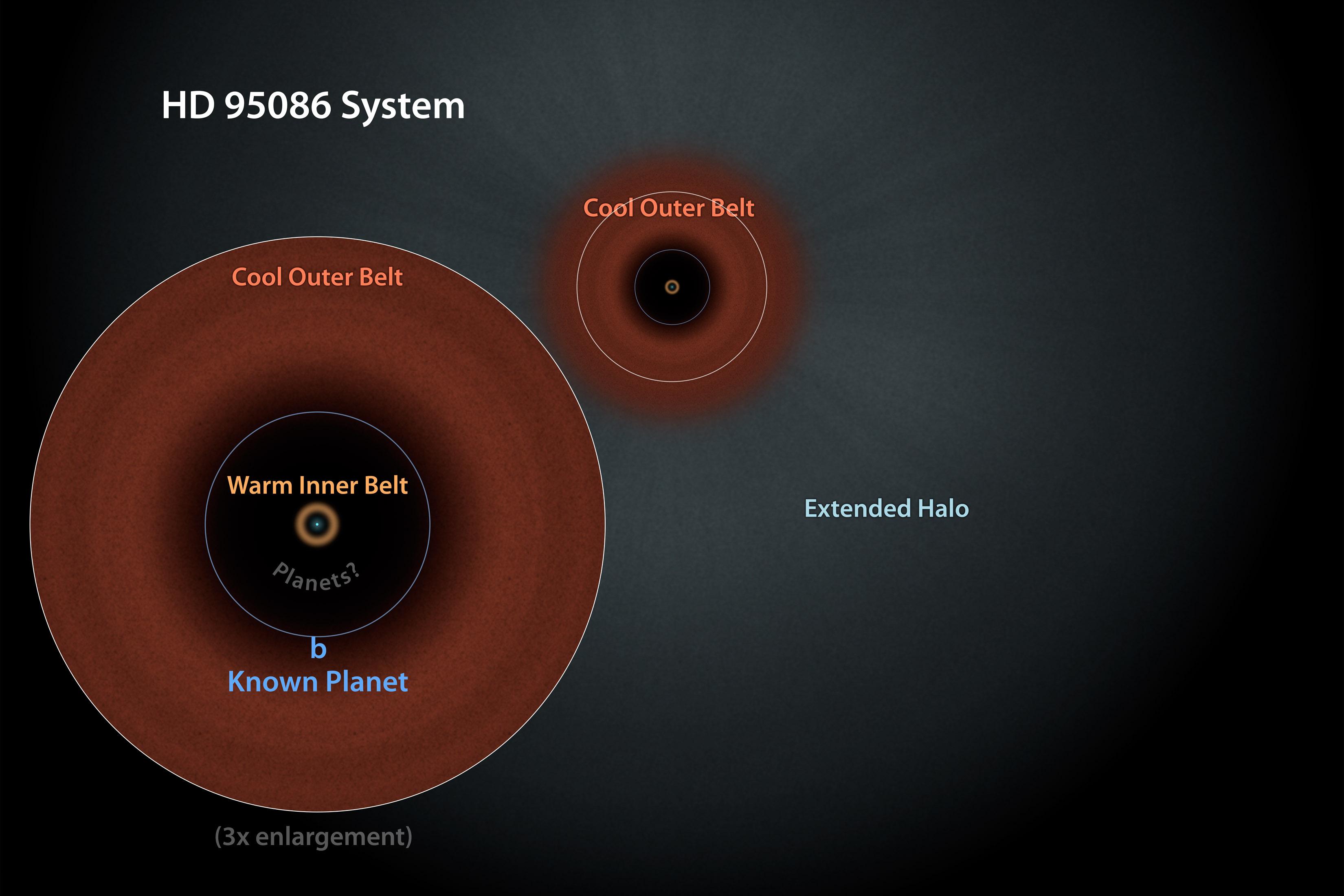 Система HD 95086. Ілюстрація: NASA/JPL-Caltech