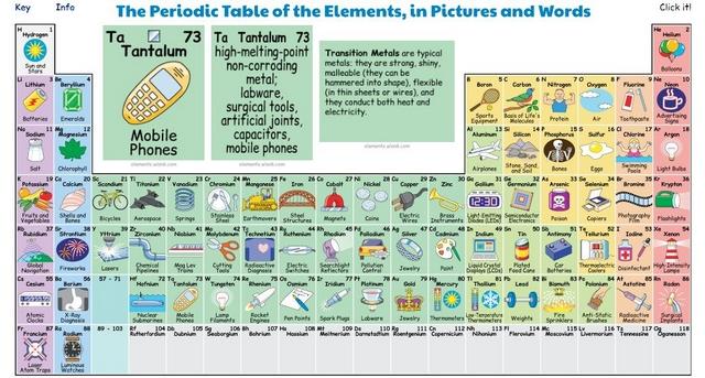 Скріншот з сайту: elements.wlonk.com