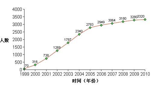 Число смертей увеличивается из года в год (1999-2010). Фото с сайта ru-enlightenment.org