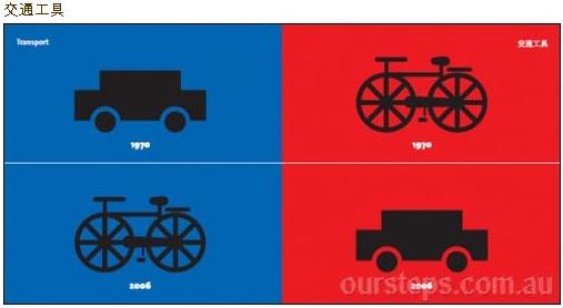 Превосходство транспортных средств