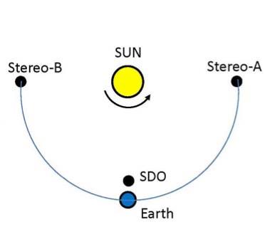 Позиція обсерваторій STEREO–A, STEREO–B та SDO по відношенню до Сонця. Фото: NRL