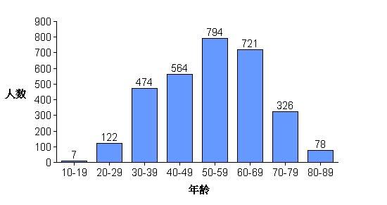 Діаграма, що відображає вікові групи практикуючих, загиблих в результаті переслідування. Фото з сайту ru-enlightenment.org