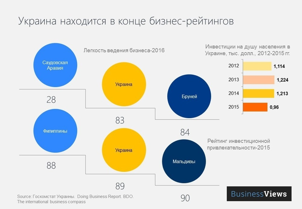 Инфографика: BusinessViews
