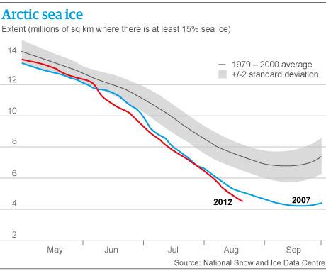 Arctic-sea-ice-001 график.jpg