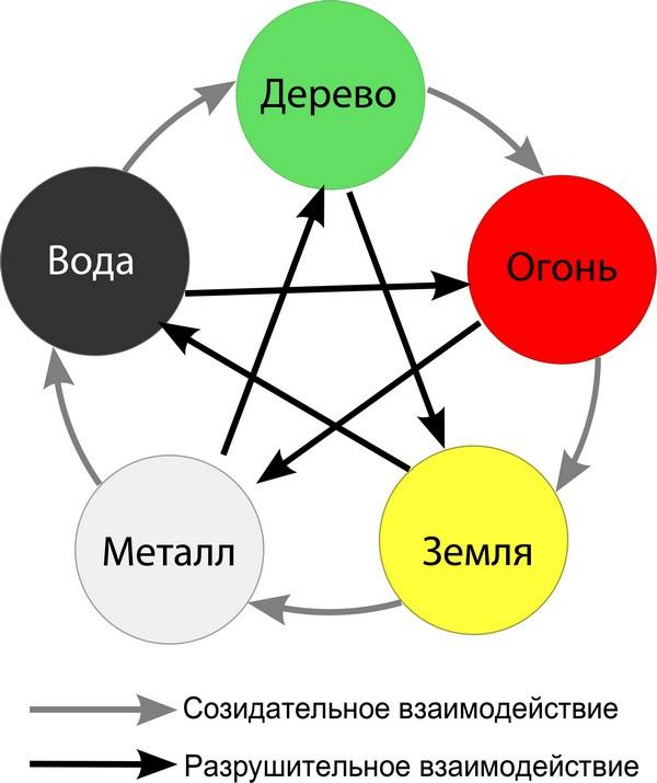 Пять элементов